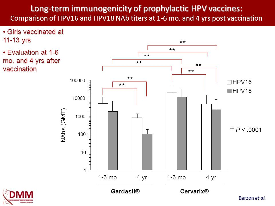 Long-term immunogenicity of prophylactic HPV vaccines: Comparison of HPV16 and HPV18 NAb titers at 1-6 mo. and 4 yrs post vaccination