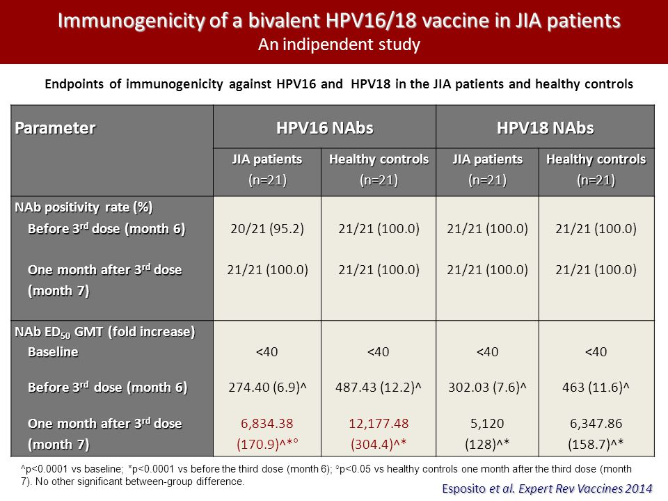 Immunogenicity of a bivalent HPV16/18 vaccine in JIA patients An indipendent study