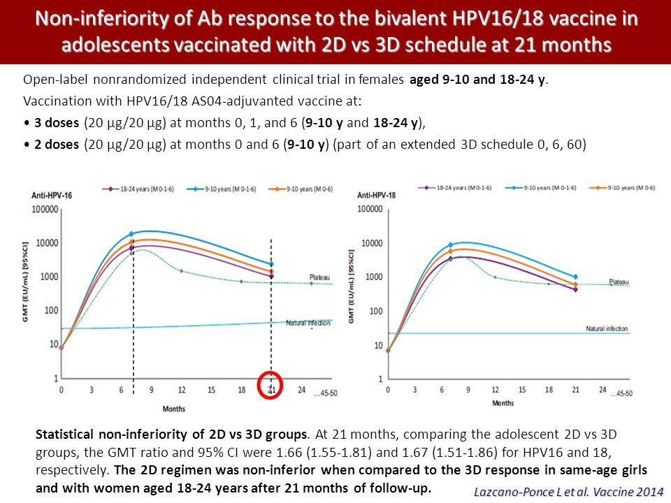 Non-inferiority of Ab response to the bivalent HPV16/18 vaccine in adolescents vaccinated with 2D vs 3D schedule at 21 months