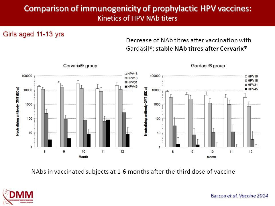 Comparison of immunogenicity of prophylactic HPV vaccines: Kinetics of HPV NAb titers