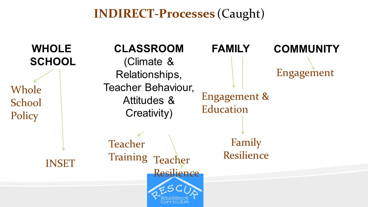 INDIRECT-Processes (Caught)