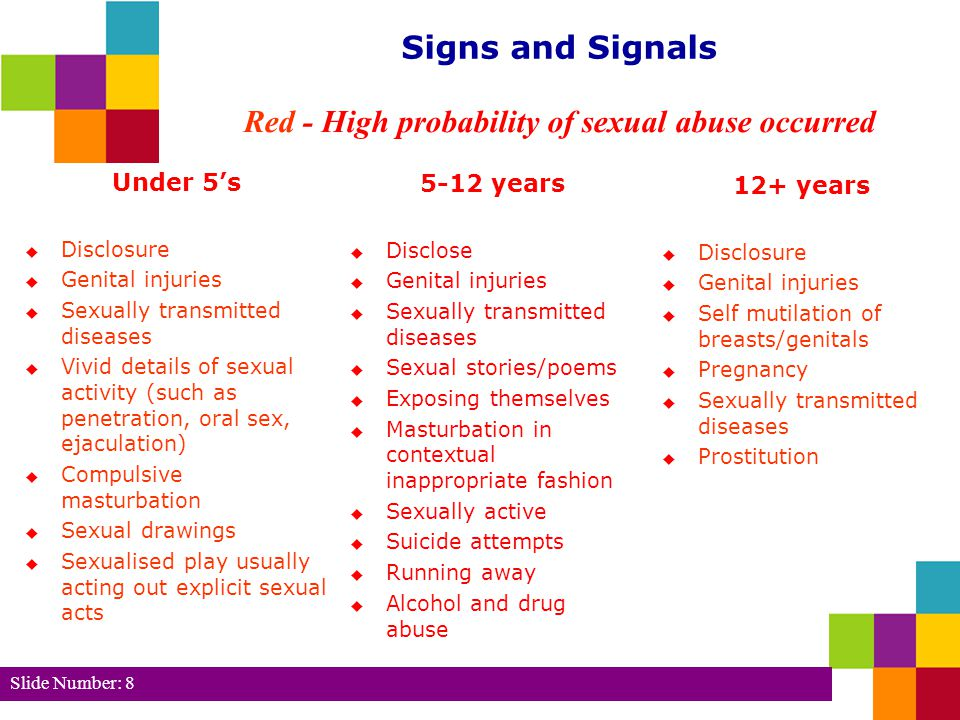 Red - High probability of sexual abuse occurred