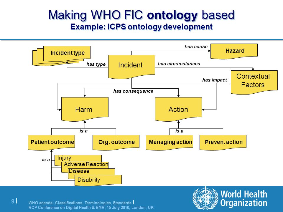 Making WHO FIC ontology based Example: ICPS ontology development