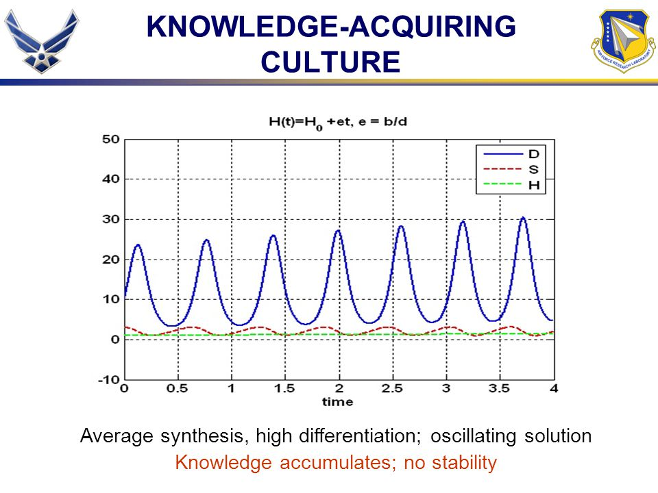 KNOWLEDGE-ACQUIRING CULTURE