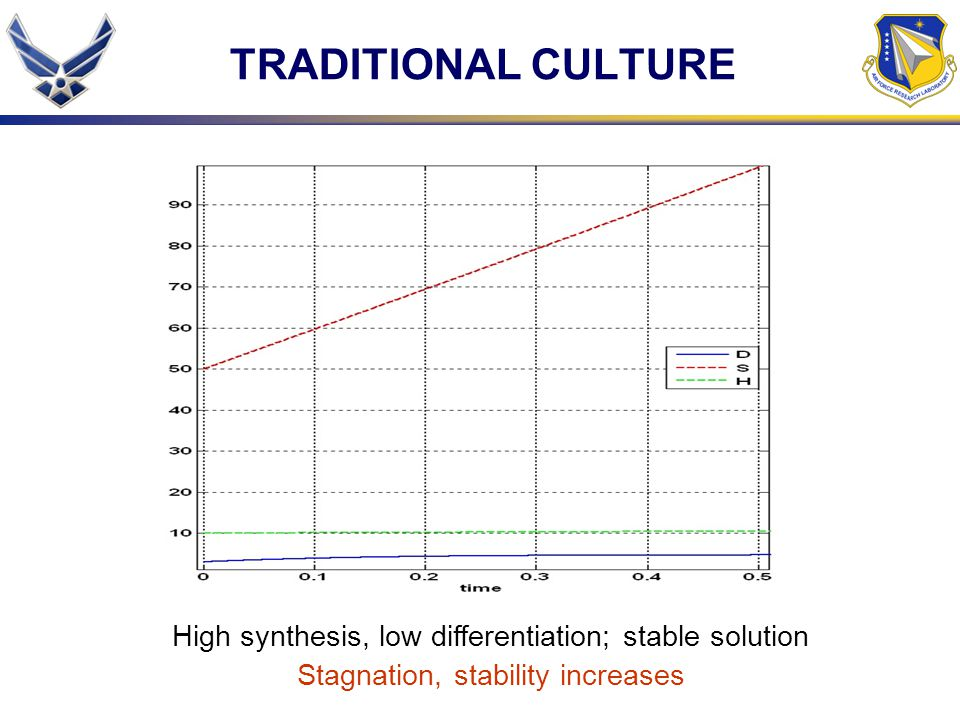TRADITIONAL CULTURE High synthesis, low differentiation; stable solution.