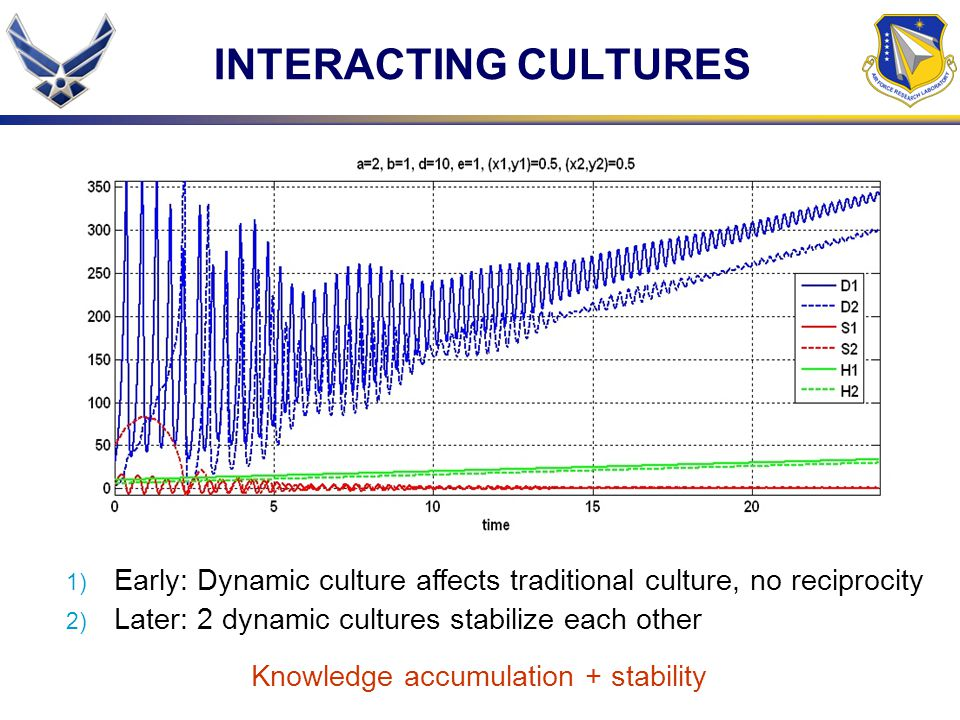 Knowledge accumulation + stability
