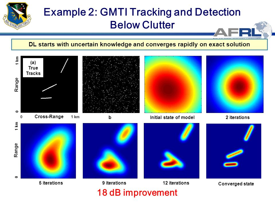 Example 2: GMTI Tracking and Detection