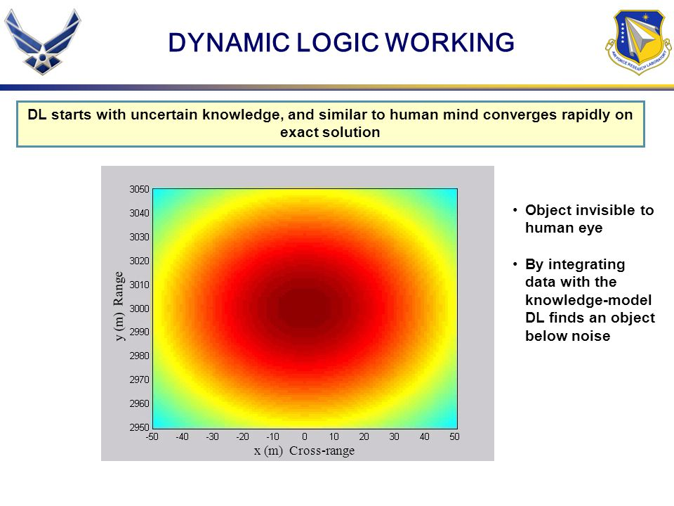 DYNAMIC LOGIC WORKING DL starts with uncertain knowledge, and similar to human mind converges rapidly on exact solution.
