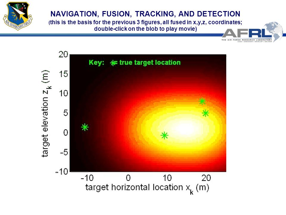 NAVIGATION, FUSION, TRACKING, AND DETECTION (this is the basis for the previous 3 figures, all fused in x,y,z, coordinates; double-click on the blob to play movie)