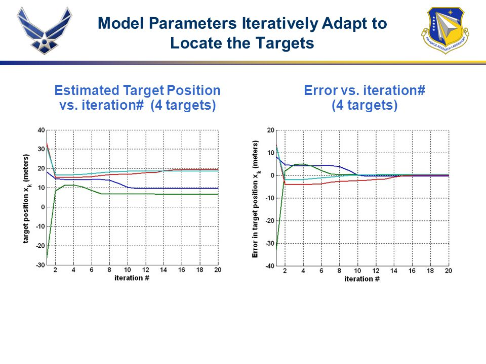 Model Parameters Iteratively Adapt to Locate the Targets