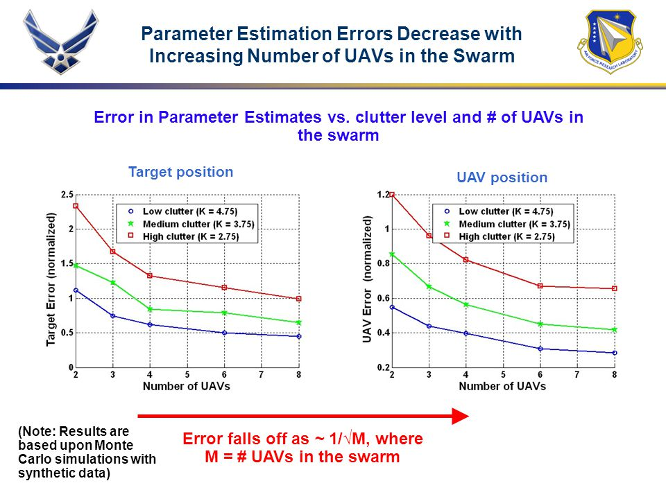 Error falls off as ~ 1/√M, where M = # UAVs in the swarm