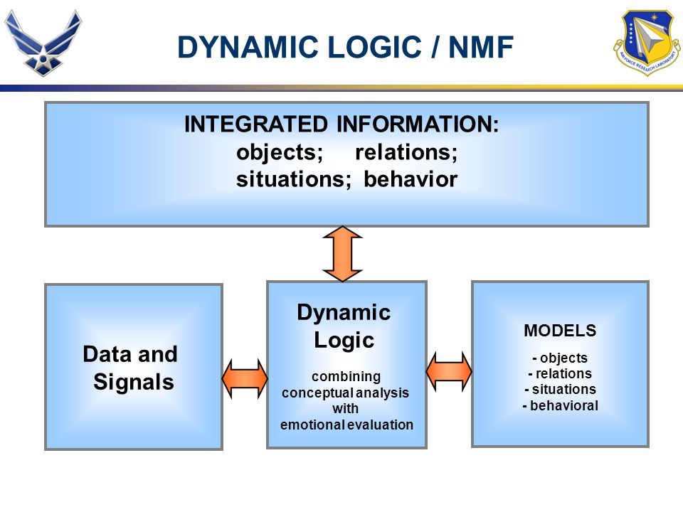 INTEGRATED INFORMATION: