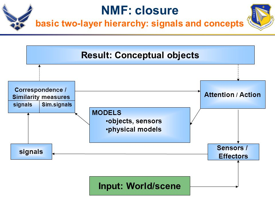 NMF: closure basic two-layer hierarchy: signals and concepts