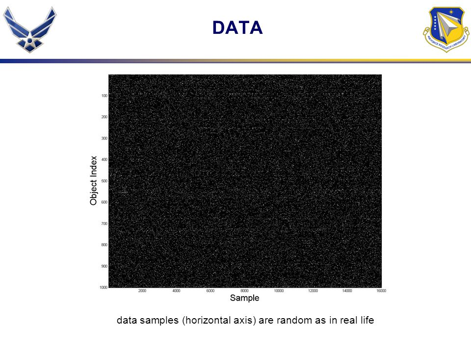 data samples (horizontal axis) are random as in real life