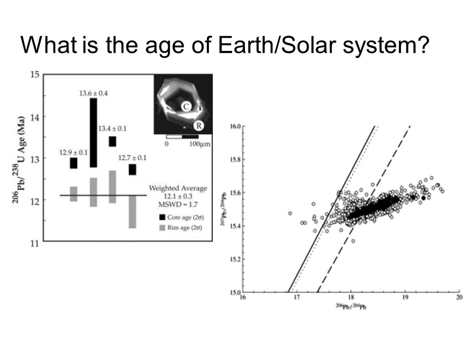 What is the age of Earth/Solar system