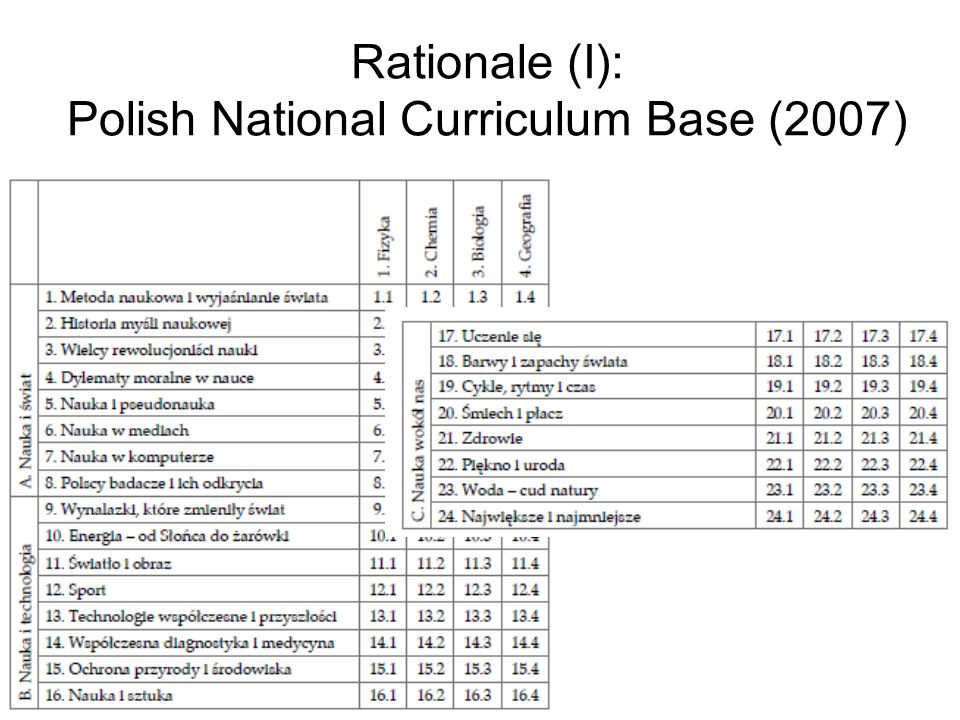 Rationale (I): Polish National Curriculum Base (2007)