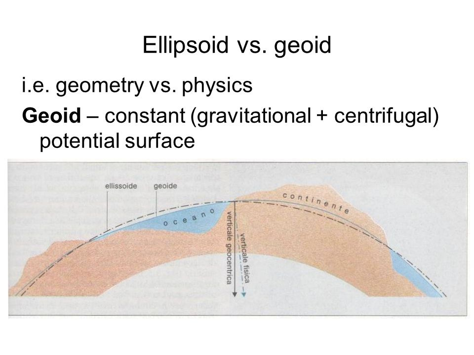 Ellipsoid vs. geoid i.e. geometry vs. physics