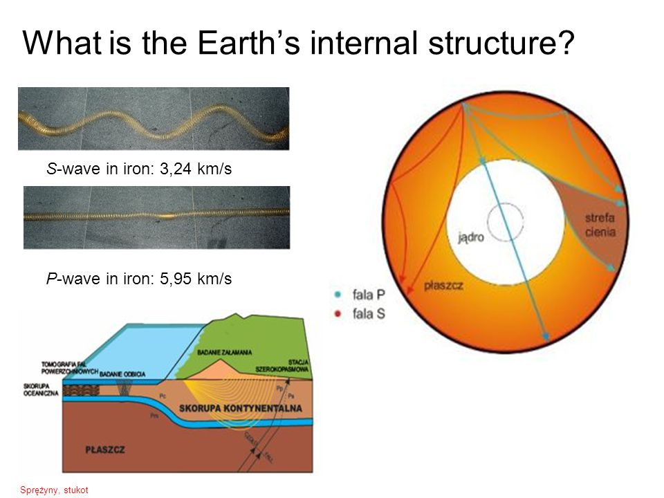 What is the Earth's internal structure