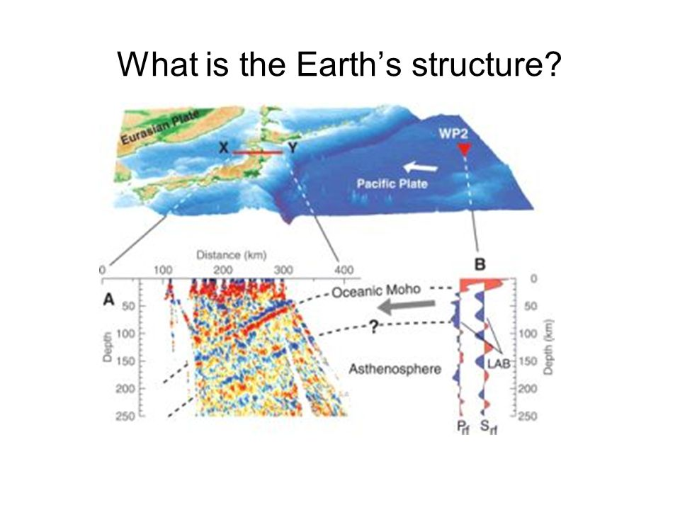 What is the Earth's structure