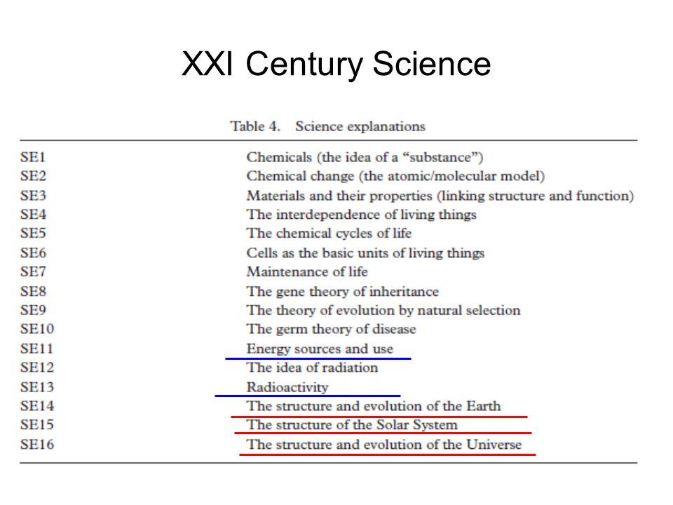 XXI Century Science