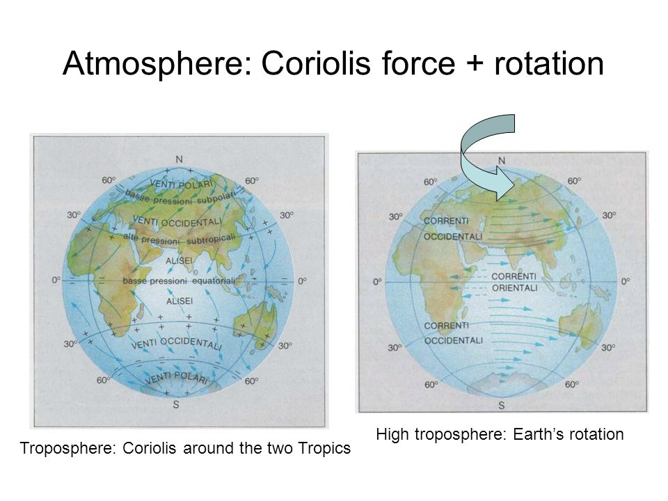 Atmosphere: Coriolis force + rotation