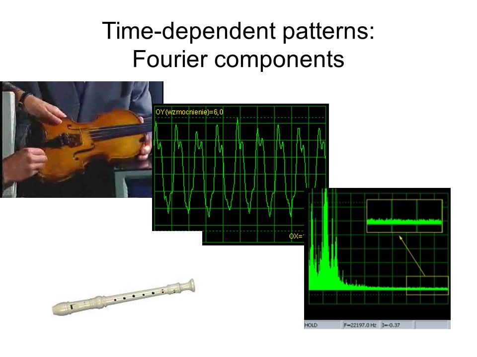 Time-dependent patterns: Fourier components