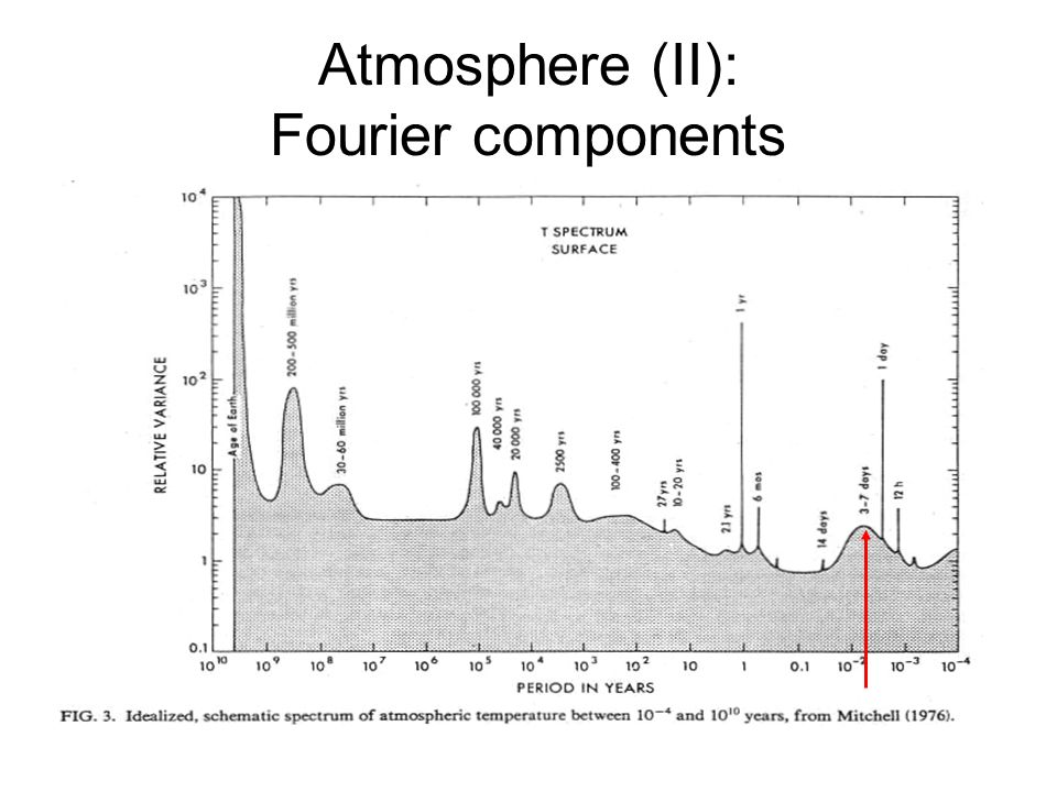Atmosphere (II): Fourier components
