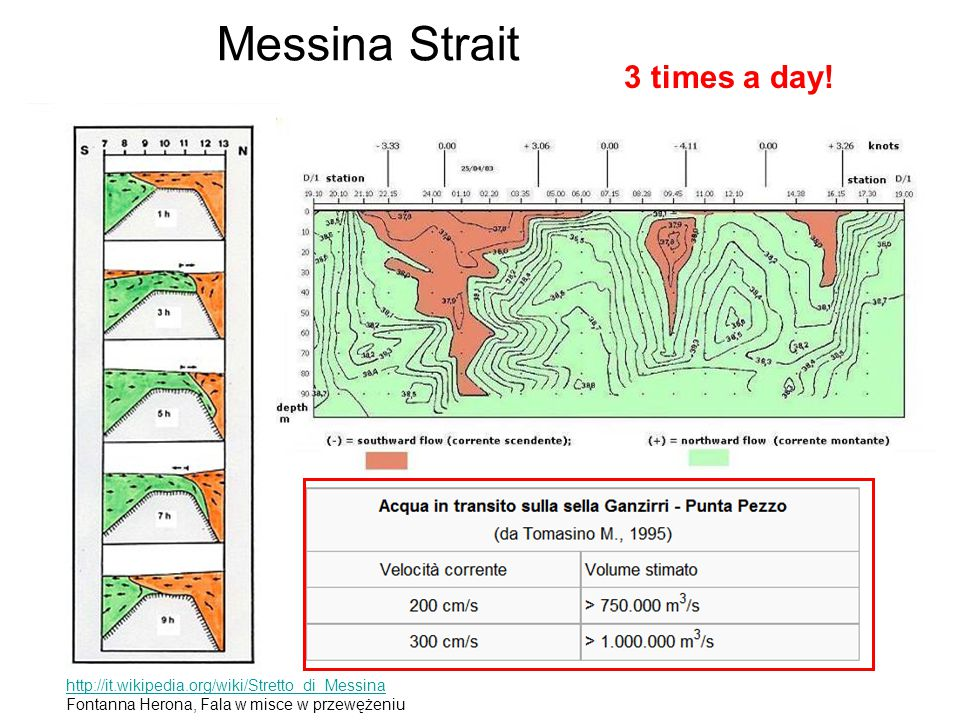 Messina Strait 3 times a day!