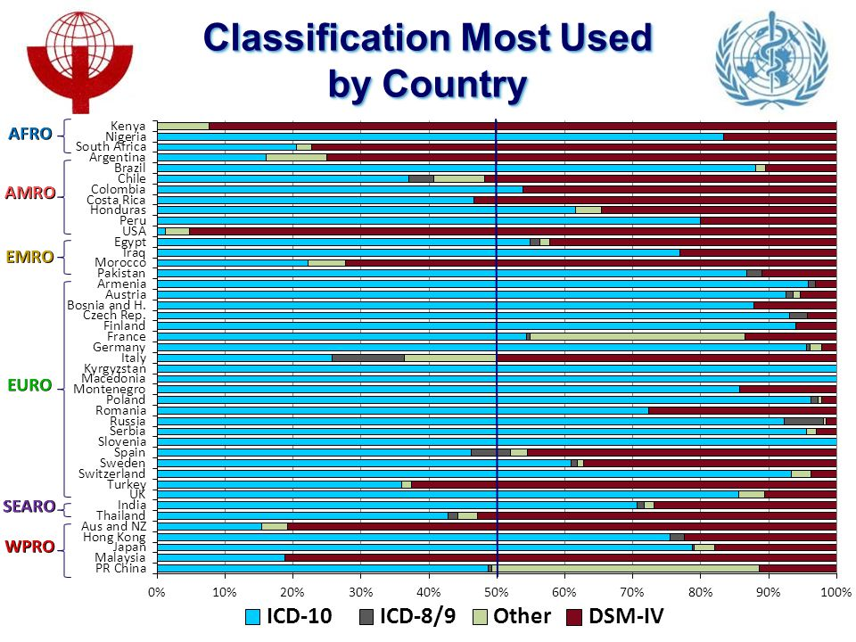 Classification Most Used by Country