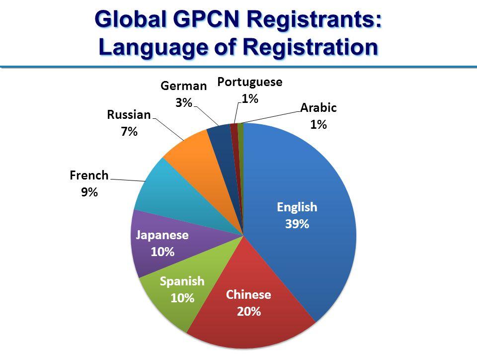 Global GPCN Registrants: Language of Registration
