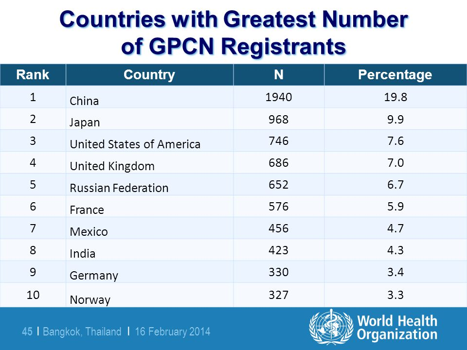Countries with Greatest Number of GPCN Registrants