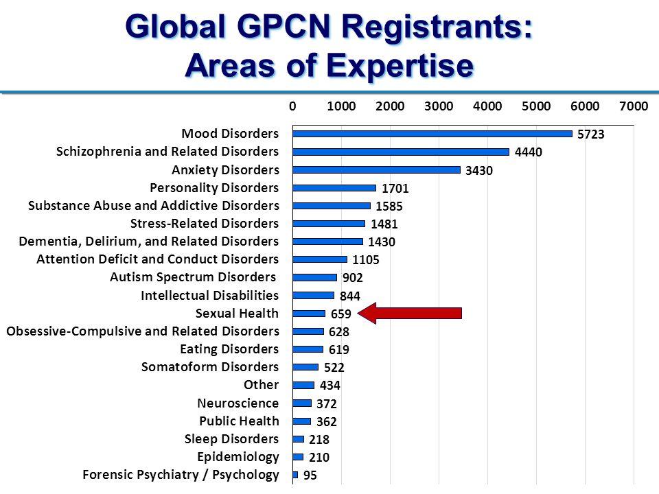 Global GPCN Registrants: Areas of Expertise