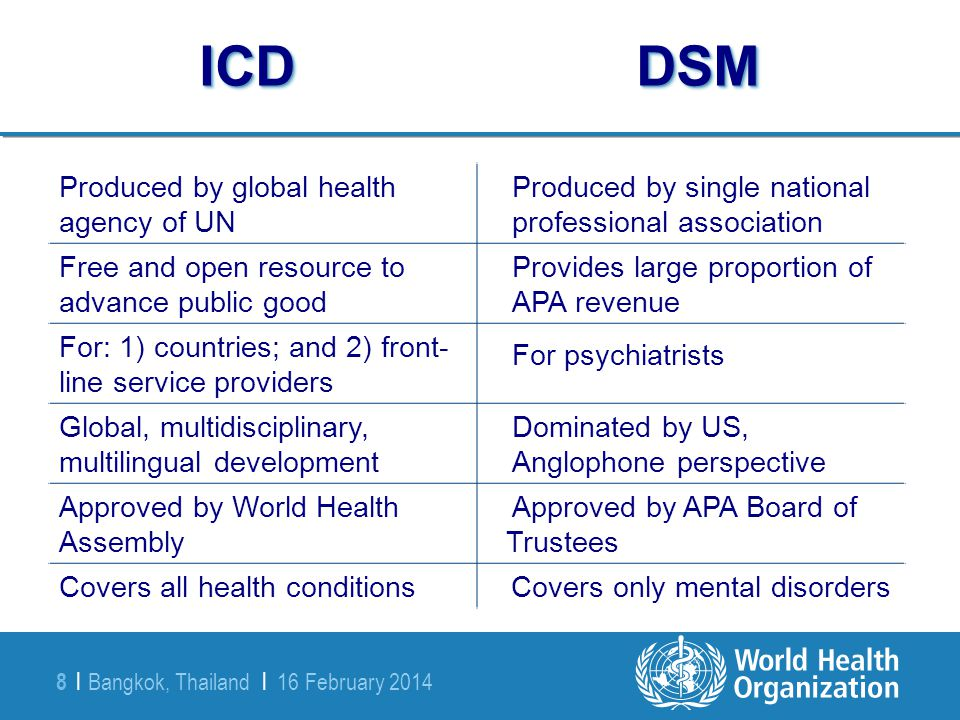 ICD DSM Produced by global health agency of UN