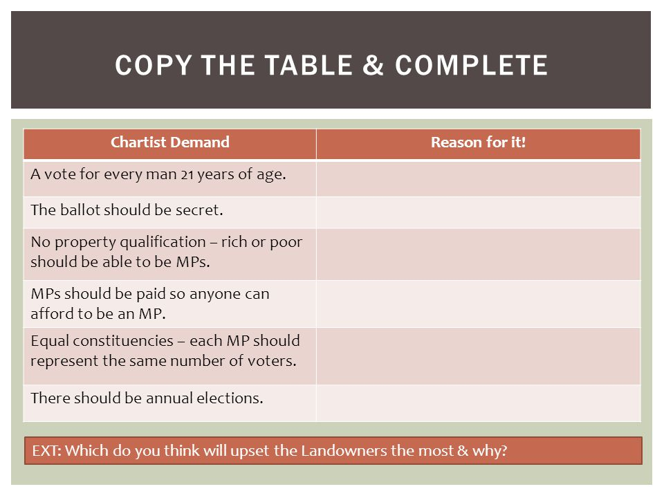 Copy the table & complete