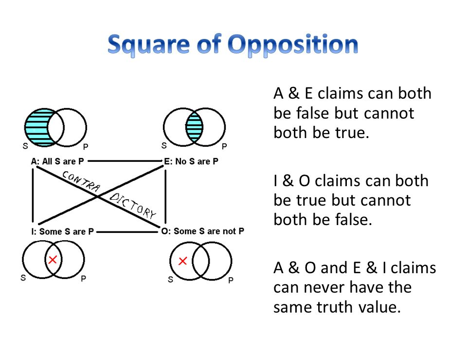 Square of Opposition A & E claims can both be false but cannot both be true. I & O claims can both be true but cannot both be false.