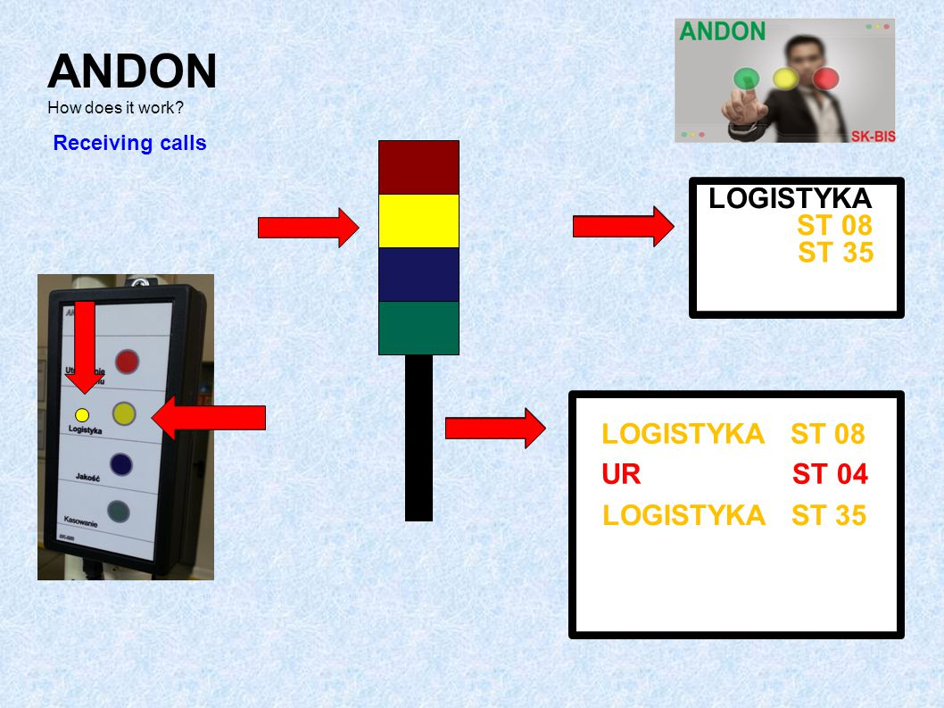 ANDON How does it work LOGISTYKA ST 08 ST 35 LOGISTYKA ST 08 UR ST 04