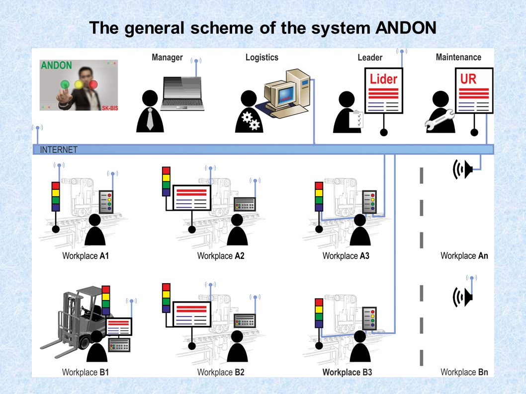 The general scheme of the system ANDON