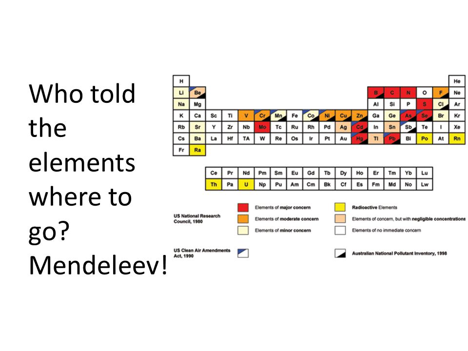 Who told the elements where to go Mendeleev!