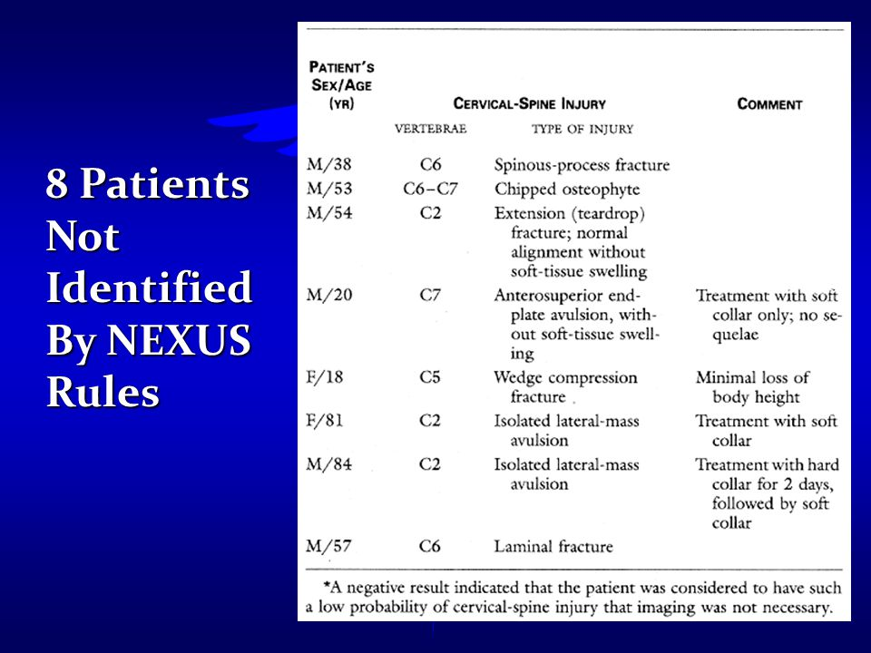 8 Patients Not Identified By NEXUS Rules