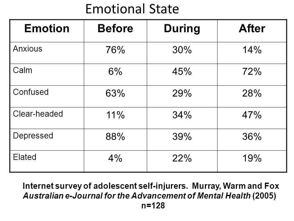 Emotional State Emotion Before During After 76% 30% 14% 6% 45% 72% 63%