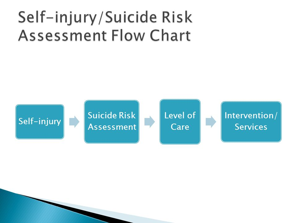 Self-injury/Suicide Risk Assessment Flow Chart