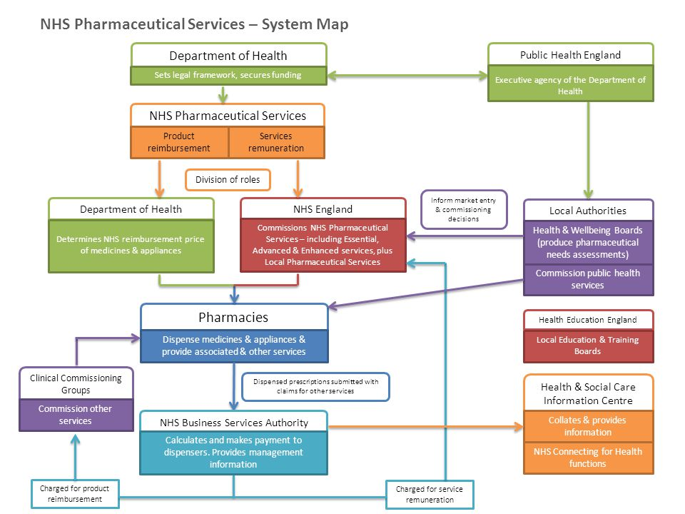 NHS Pharmaceutical Services – System Map