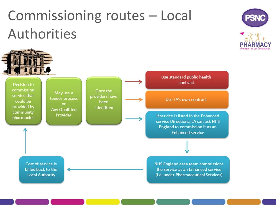 Commissioning routes – Local Authorities