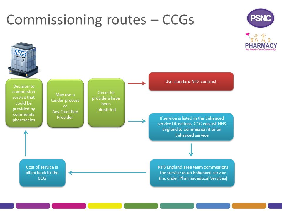 Commissioning routes – CCGs