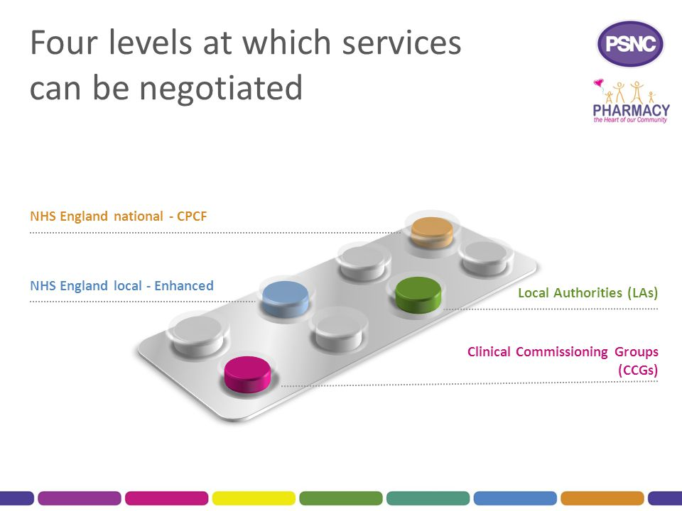Four levels at which services can be negotiated
