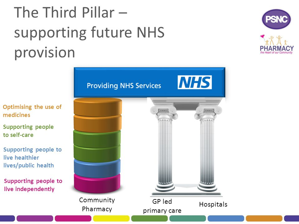 The Third Pillar – supporting future NHS provision