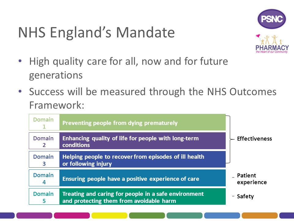 NHS England's Mandate High quality care for all, now and for future generations. Success will be measured through the NHS Outcomes Framework: