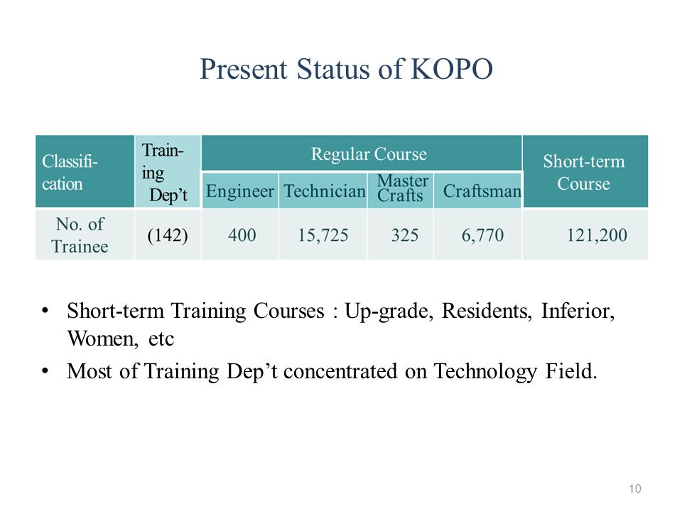 Present Status of KOPO Short-term Training Courses : Up-grade, Residents, Inferior, Women, etc.