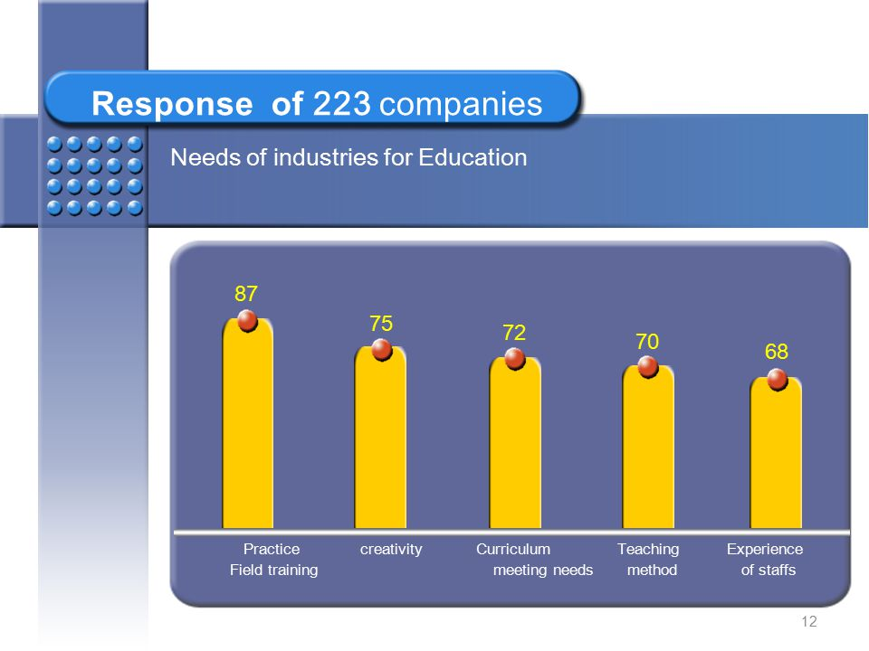 Response of 223 companies Needs of industries for Education 87 75 72