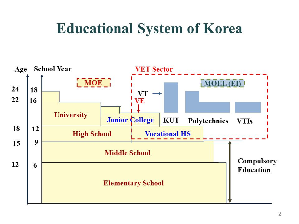 Educational System of Korea